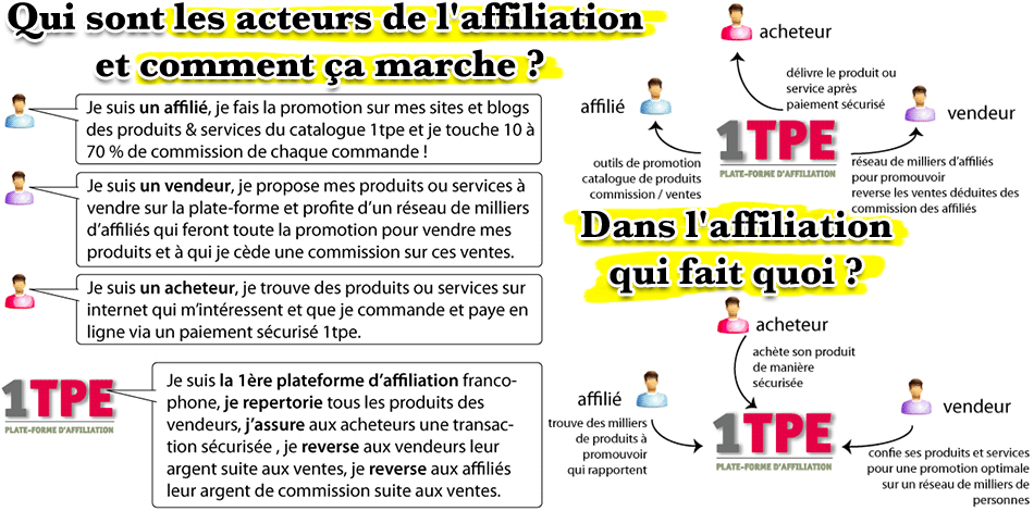 1TPE : explication du concept d'affiliation sur internet